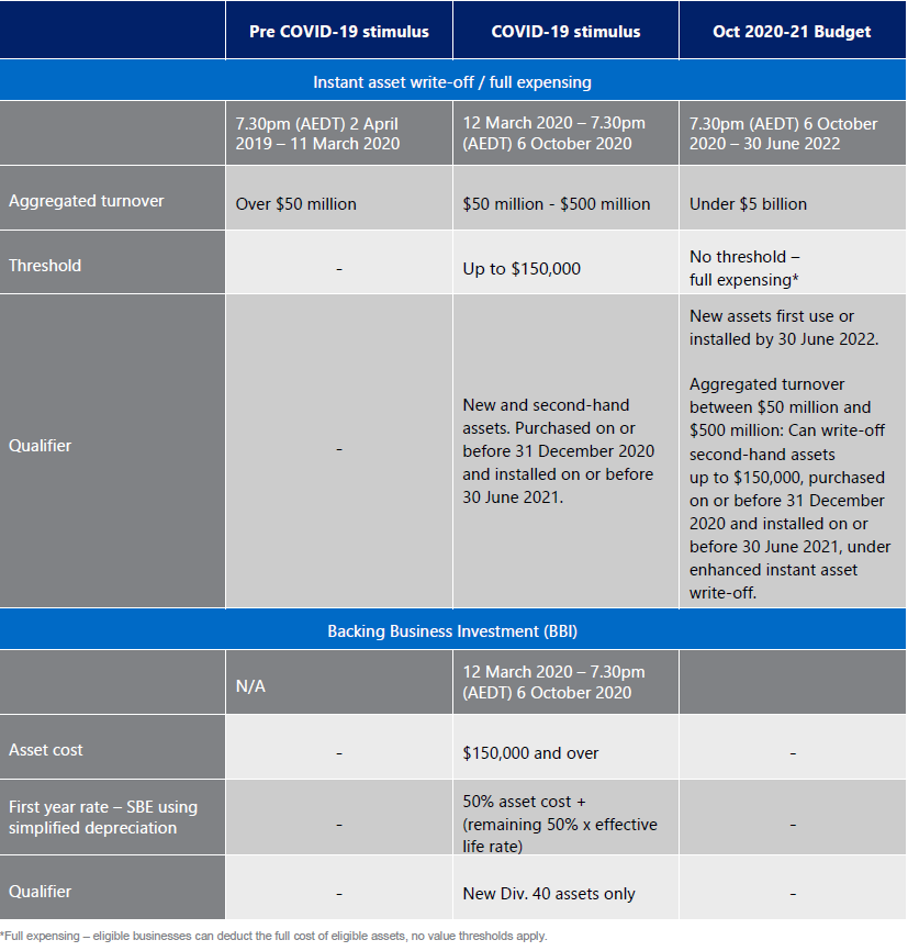 Business incentive summary for large business entities.