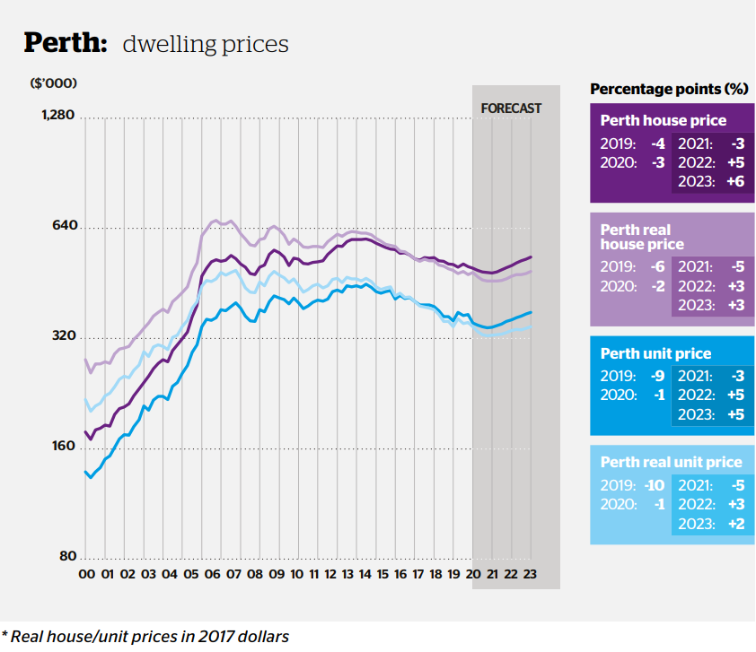 Perth Property Prices