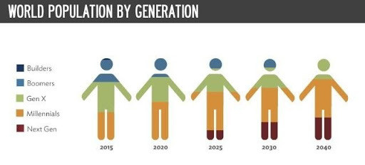 Creating a Multi-Generational Workplace