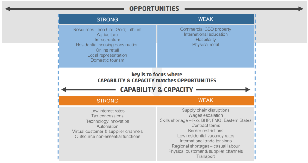 Table that explains opportunities versus capability and capacity constraints.