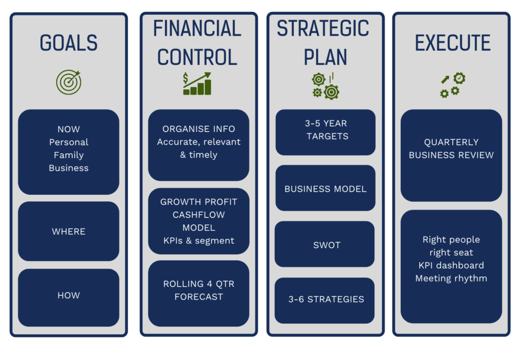 A table outlining a framework for success including goals, financial control, strategic plan and execute.